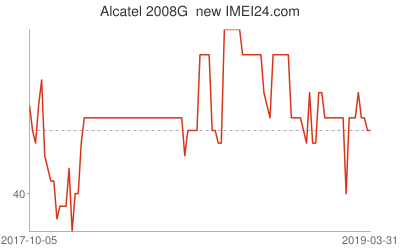 Chart or prices change for Alcatel 2008G