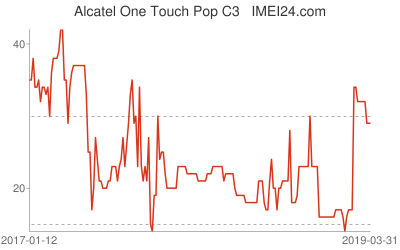 Chart or prices change for Alcatel One Touch Pop C3