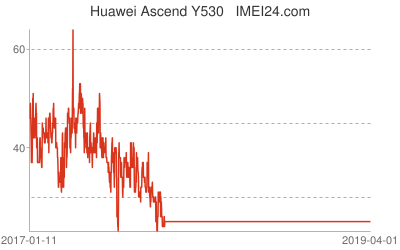 What is the price of Huawei Ascend Y530 ? | IMEI24 com