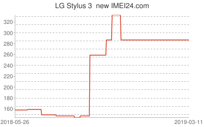 Chart or prices change for LG Stylus 3