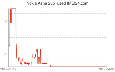 Chart or prices change for Nokia Asha 205