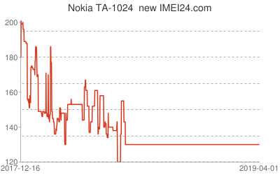 Chart or prices change for Nokia TA-1024