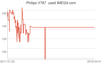 Chart or prices change for Philips V787