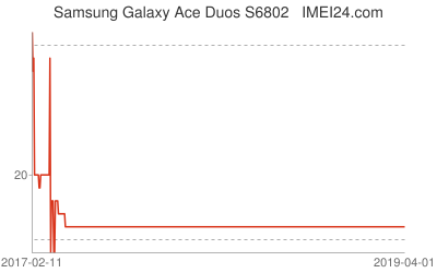 What is the price of Samsung Galaxy Ace Duos S6802