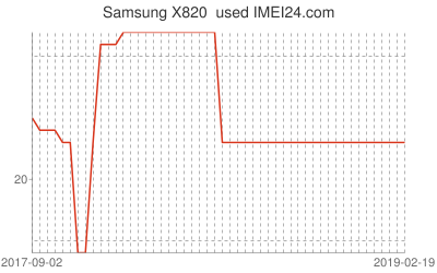 Chart or prices change for Samsung X820