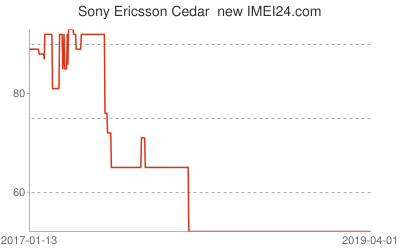 Chart or prices change for Sony Ericsson Cedar