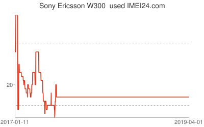 Chart or prices change for Sony Ericsson W300