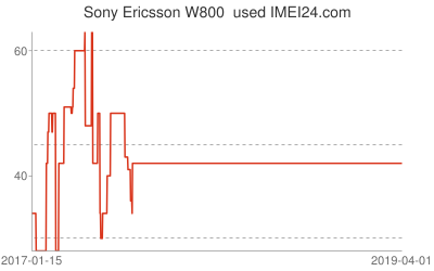 Chart or prices change for Sony Ericsson W800