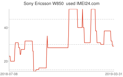 Chart or prices change for Sony Ericsson W850