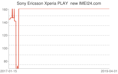 Chart or prices change for Sony Ericsson Xperia PLAY