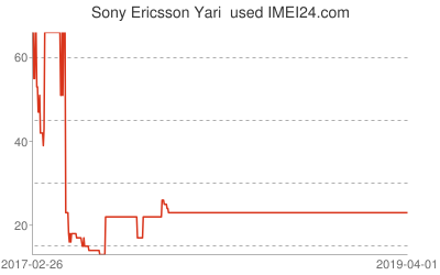Chart or prices change for Sony Ericsson Yari