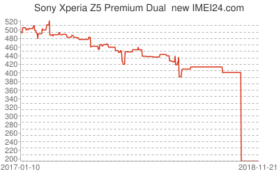 Chart or prices change for Sony Xperia Z5 Premium Dual