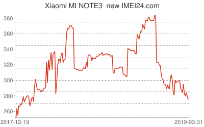 Chart or prices change for Xiaomi MI NOTE3